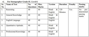 NYKS6 NYKS recruitment 2019 for 337 posts exam pattern and syllabus