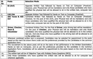 www.jobshints.comMode of s Department of Transport Manipur Recruitment 2021 for various posts -- 118 vacant post