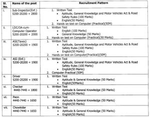 www.jobshints.comScheme of 1 Department of Transport Manipur Recruitment 2021 for various posts -- 118 vacant post